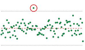 Контрольные карты Шухарта Правила определения отсутствия  Рис 1