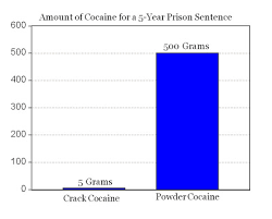 Crack Vs Powder Cocaine In Pictures American Enterprise