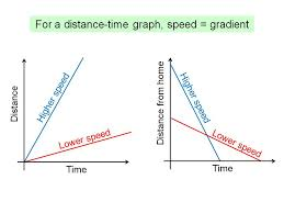 Distance Time Graphs Introduction