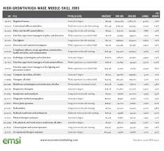 Skills List For Jobs Selo L Ink Co With Skills To List On Job