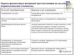 Презентация на тему Учет финансовых вложений Вопросы Понятия  12 Оценка финансовых