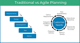 Process Design In Services Has Traditionally Focused On The Agile Planning The Game Changer In Project Management