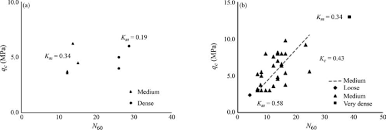 Acu Alternate Size Chart K M And K C Values For Loose Medium Dense And Very Dense