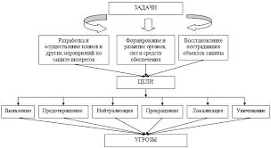 Реферат Моделирование экономической безопасности в  Рисунок 4 Гипотеза о взаимодействии факторов модели экономической безопасности предприятий туристического бизнеса
