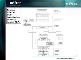 Out Of Specification Flow Chart Handling Oos Results