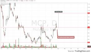 Molycorp Stock Chart Mcp Molycorp Corporation For Nyse Mcp By Pcmourao