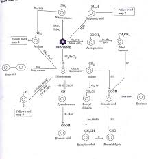 Organic Chemistry Class 12 Conversion Chart Pdf
