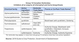 Herbicide Groups Chart Evolution Of Resistance To Group 14 Herbicides Top Crop