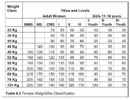 29 Timeless Weight Lifting Progression Chart