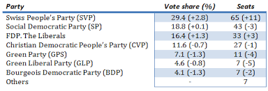 Swiss Charts 2015 The 2015 Swiss Elections A Landslide Win For The Right