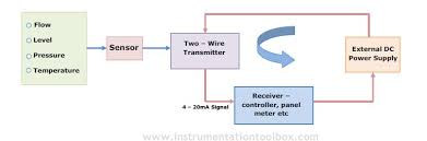 process transmitters voltage and power requirements in a two wire 4 20ma Pressure Transducer Wiring Diagram relationship between the components in the 4 20ma control loop there are three key components in the 4 20ma loop as shown below Omega Pressure Transducer