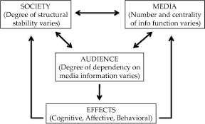 media system dependency theory