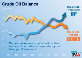 Energy Prices The Costs Of Oil Oil Gas Policy Ipaa