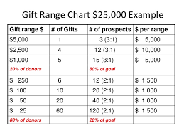 Gift Range Chart For Annual Fund Importance Of A Fundraising Plan