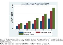 college graduate vs high school graduate salaries oreoupoulos