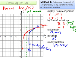 Function transformations homework due next class answer key also  further paring Function Transformations   Study as well  moreover Parent Functions And Transformations  Graphing Logarithmic likewise Transformation of Quadratic Function Worksheets also Algebraic translations and transformation with functions worksheet together with Transformations of Parent Functions Part 1   YouTube further  besides  in addition transformations – Insert Clever Math Pun Here. on parent functions and transformations worksheet
