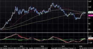 Dxy Curncy Dollar Index Spot C 2018 07 22 11 14 00