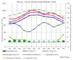 Muscat Climate Chart Climate Graph For Muscat Oman