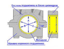 Коленчатый вал ru определение износа овальность конусность ремонт двигателя ваз реферат двигатель