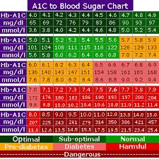 A1c Reading Chart A1c Glucose Chart Www Bedowntowndaytona Com
