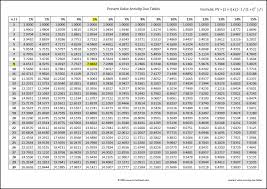 annuity due tables present value exle