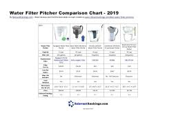 Zero Water Filter Chart Water Filter Pitchers Comparison Cartin Co