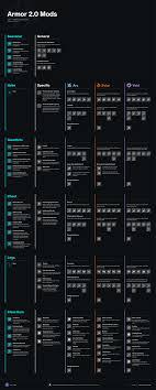 Armor 2 0 Mod Energy Affinity Guide Niris Tv