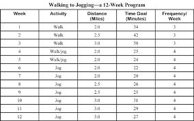 Exercise Program Chart 2019