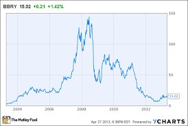 Blackberry Price Chart Blackberry Is Still Underrated On Wall Street The Motley Fool