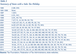 Sales Tax Holidays Politically Expedient But Poor Tax