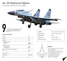 scraps rafale fighter deal eyes russian su 30 multirole fighter