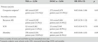 Primary And Secondary Outcomes In Patients Taking Doac