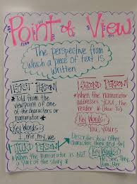 Author S Point Of View Anchor Chart Points Chart Images