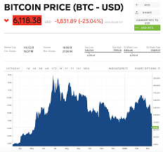 Japan's line corp (nyse:ln) announced on friday that it would launch a cryptocurrency in. Bitcoin Falls Past 6 000 Leading A Cryptocurrency Rout As Global Markets Slip On Coronavirus Concerns Currency News Financial And Business News Markets Insider