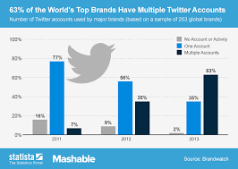 Chart 63 Of The Worlds Top Brands Have Multiple Twitter