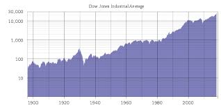 File Djia Historical Graph Log Svg Wikimedia Commons