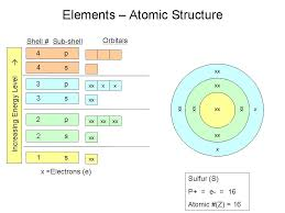Human Biology Online Lab / Sulfur Element