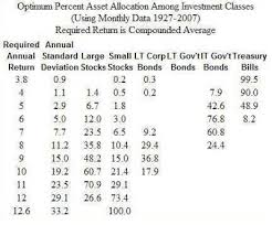 Mpt Chart The Stock Market Cookbook Mpt Part Vii Revised Asset