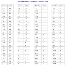 Chart Fahrenheit Vs Celsius Fahrenheit Celsius Temperature Conversion Table Technical