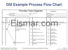 Gm Example Process Flow Chart