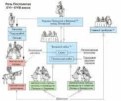 Речь Посполитая в веке Новая история Реферат доклад  Схема устройства Речи Посполитой xvi xviii века