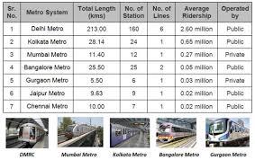 Chennai Metro Fare Chart Metro System In India Fare Comparison Uitp India