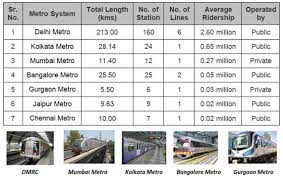 Metro Price Chart In Hyderabad Metro System In India Fare Comparison Uitp India