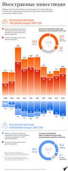 Иностранные инвестиции в Беларуси 2009–2018