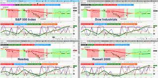 Weekend Market Outlook Bulls Push Stocks Toward Extremes