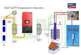 wiring diagram for solar panel to grid the wiring diagram wiring diagram grid tie solar system digitalweb wiring diagram