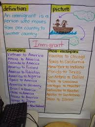 Frayer Model Examples Social Studies Frayer Model Vocabulary Instruction Social Studies Success