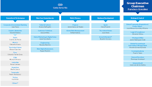 Bbva Shareholders Bbva Organization Chart