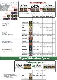 Mills Feeding Chart Advanced Nutrients Chart Mills Nutrients Feeding Schedule