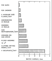 Household Humidity Chart Moisture Sources In Houses Eurofins Environex